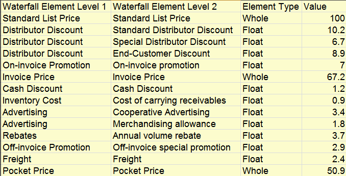 data for creating price waterfall chart