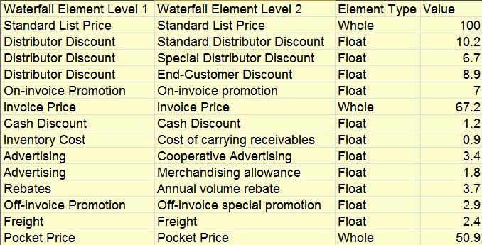 data for creating price waterfall chart