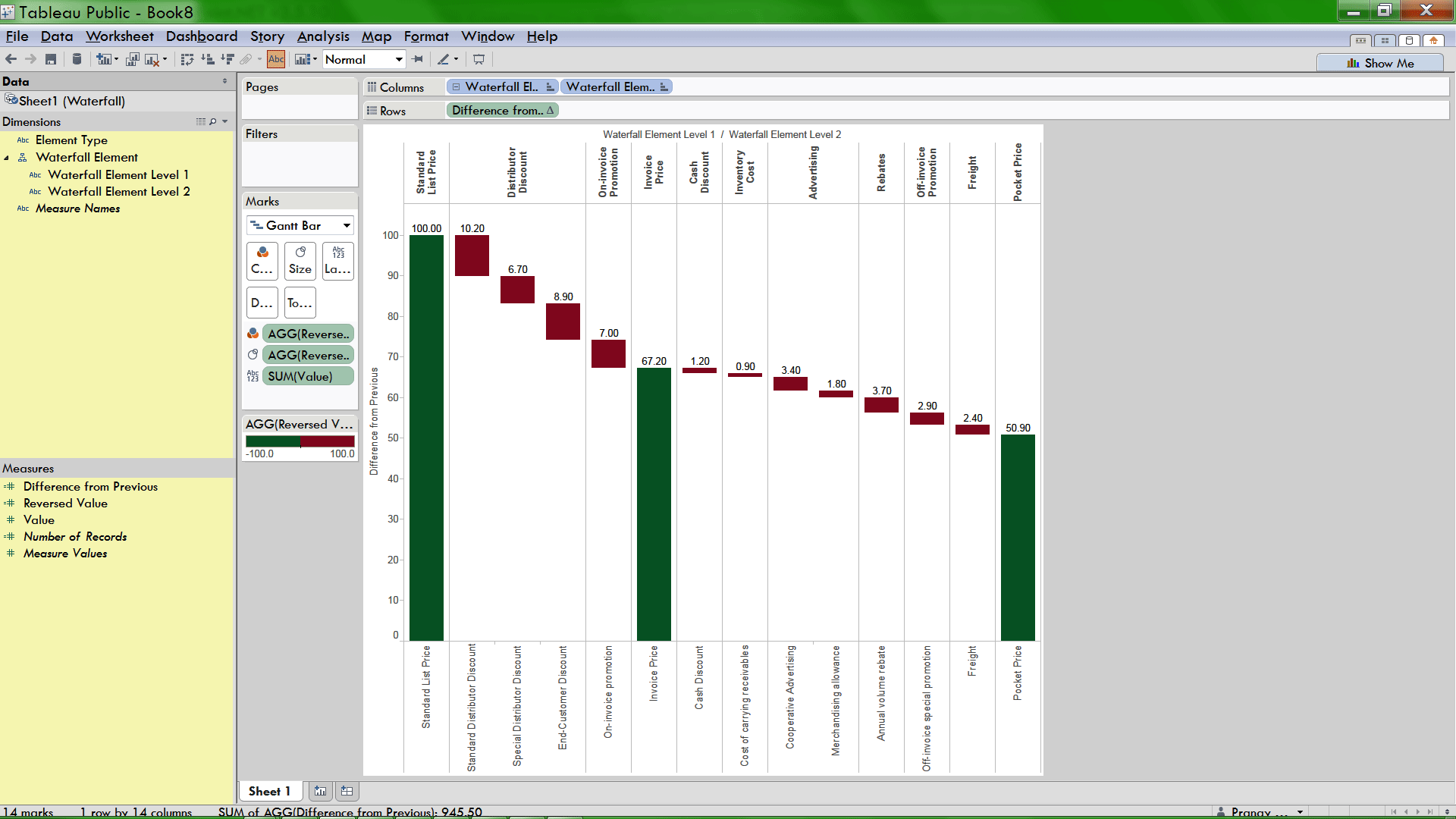 how to create pocket price waterfall chart in tableau