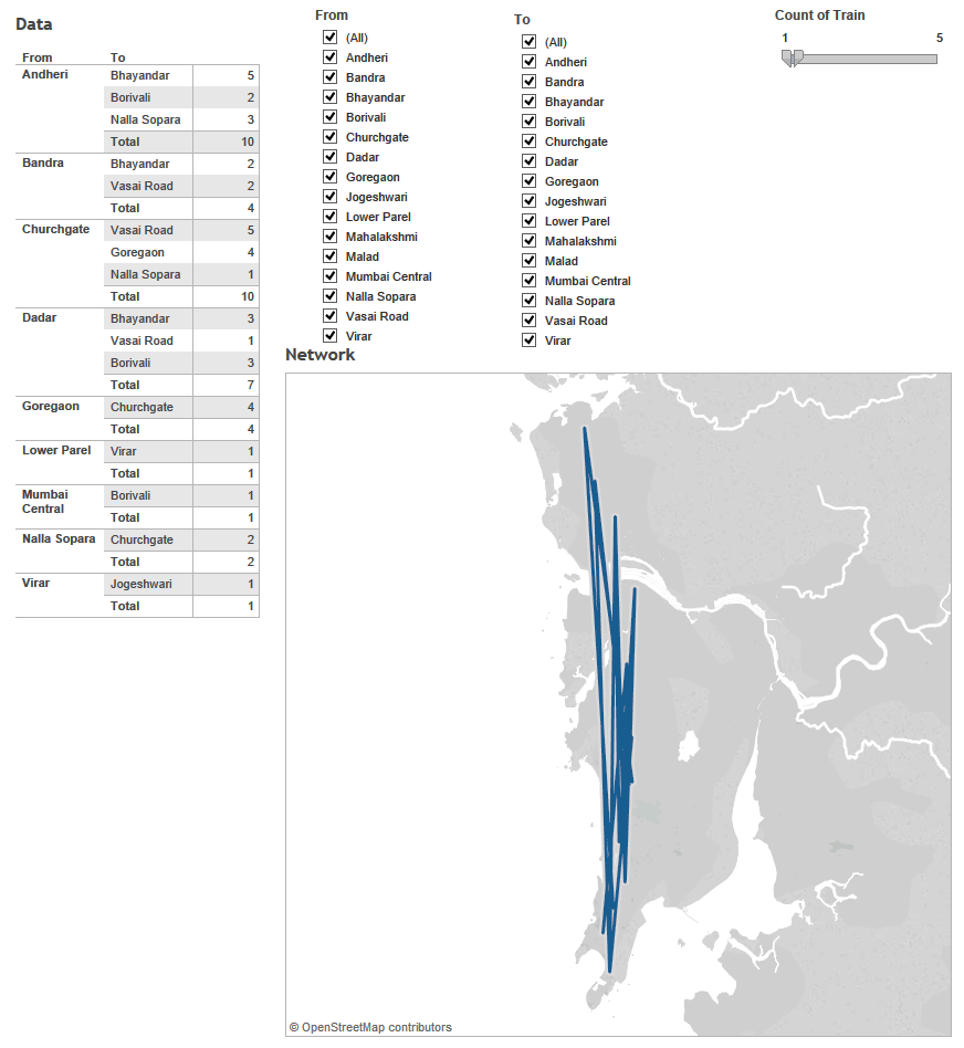 visualisations of network diagram in tableau