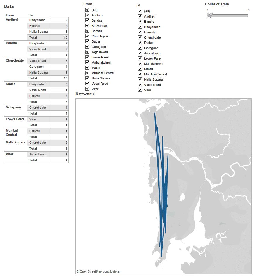 visualisations of network diagram in tableau