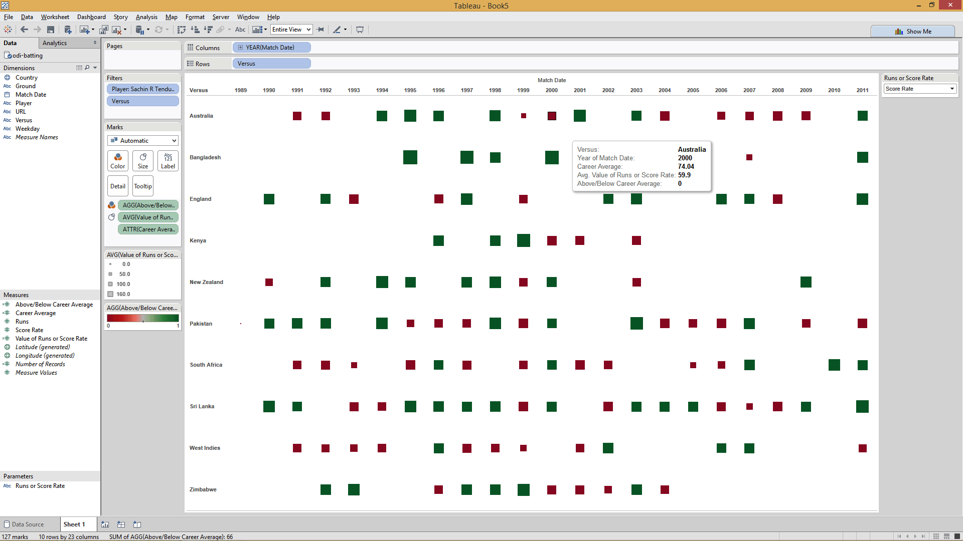 Steps of LOD expressions in  Tableau