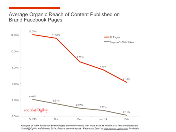 Decline in Facebook's organic reach