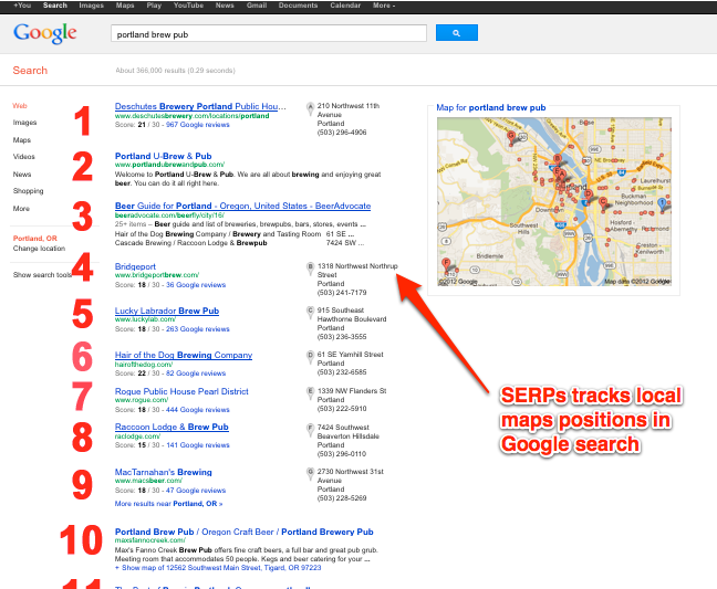 using SERPS