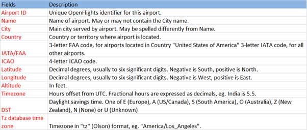 schema of airport  csv