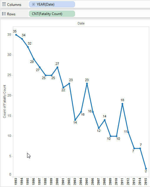Determining fatality trend