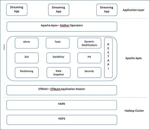 core blocks of Apache Apex