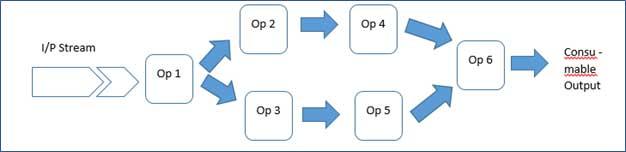 Apex Application programming  model