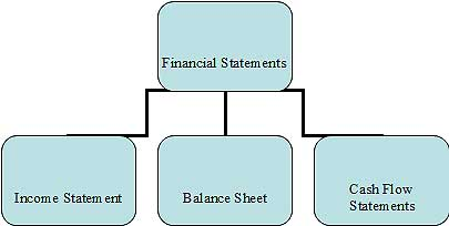 Importance of Business Accounting