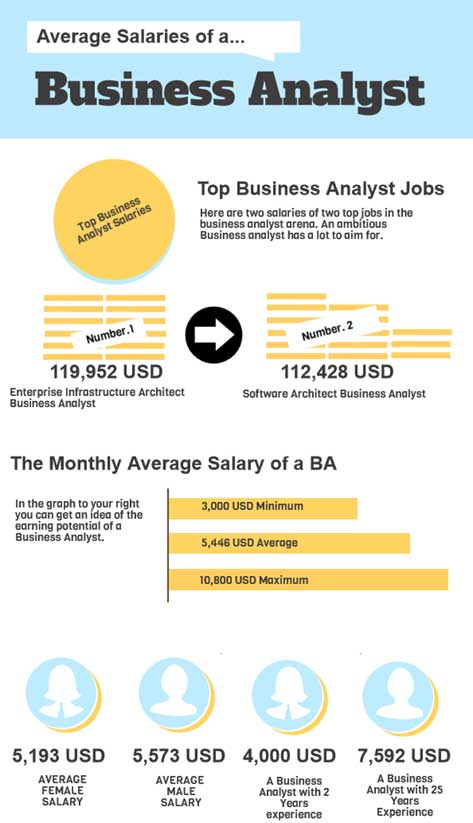 business analytics average salaries