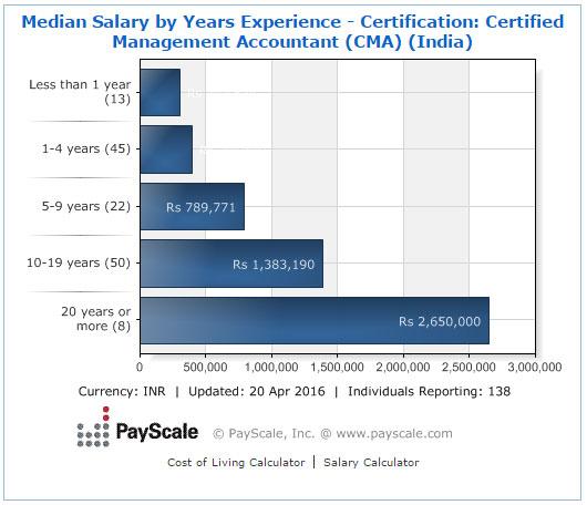 CMA  salary by experience