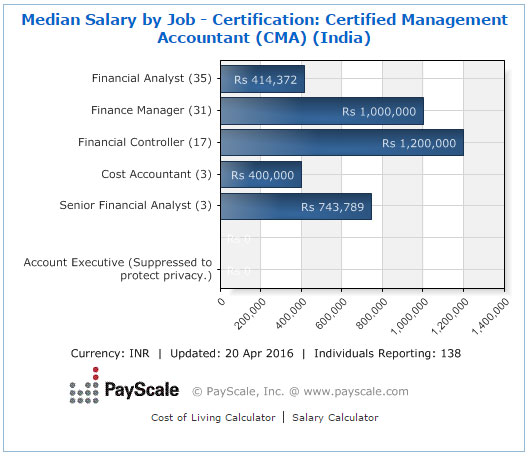 CMA Certification Career Prospects Salary Eligibility Exams – Salary Certification
