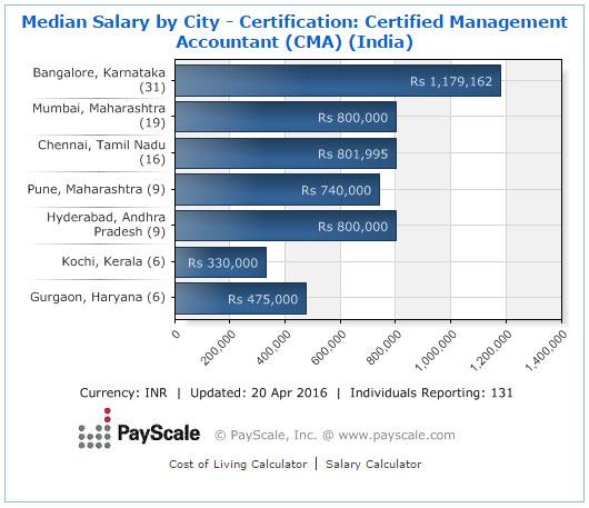 cma  salary by city