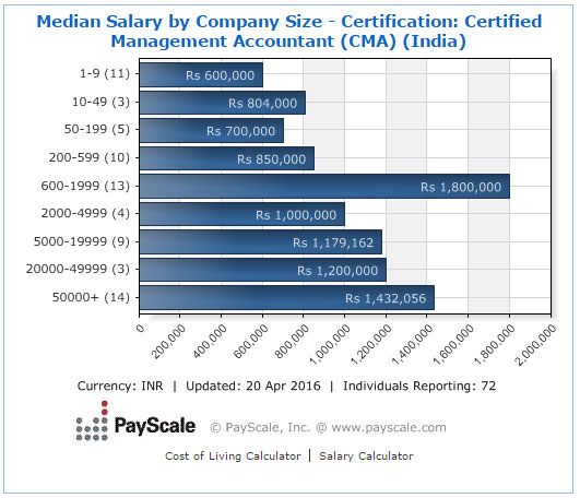 certification salary