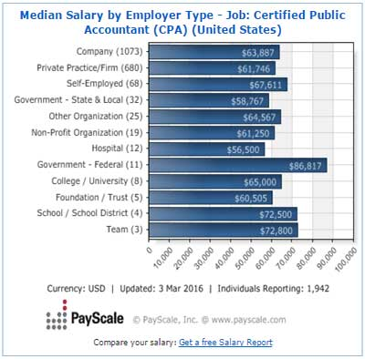 CPA salary by employer type