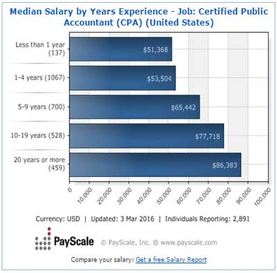 CPA salary by experience