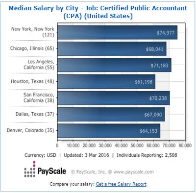 CPA salary by cities