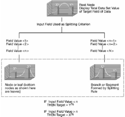 Decision Tree - Illustration