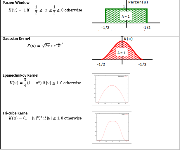 Business Analytics Tutorial: Density Estimation using Kernels