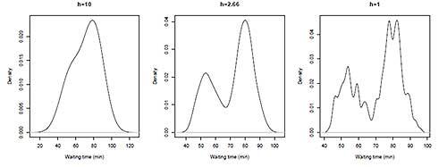 Kernel Density Estimation using varying Bandwidth