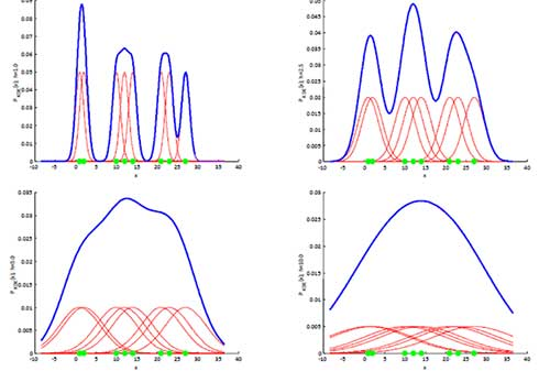 Impact of Bandwidth on Kernel Density Estimation