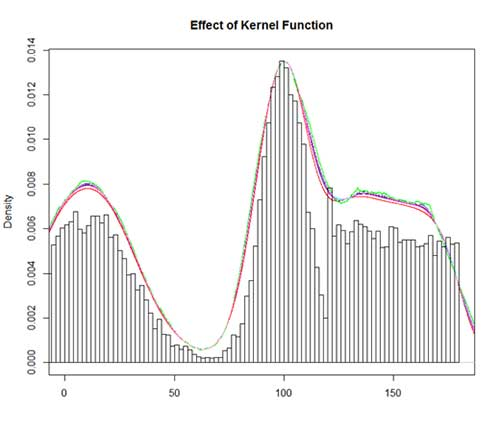 Effect of Kernel Function on Density Estimation