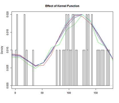 Effect of Kernel Function on Density Estimation