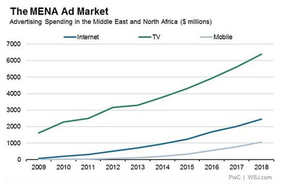 advertising spend in Middle east predictions