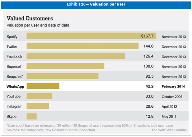 valuation per user of the companies