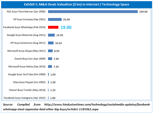 key deals in the IT space and the valuation