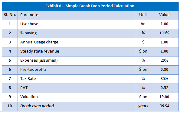 breakevn period calculation