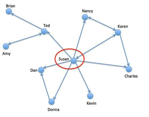 network diagram showing valuable people in your network