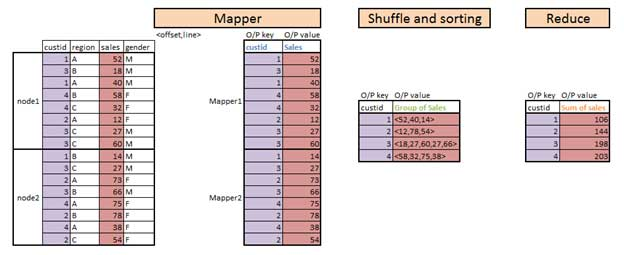 map reduce  diagram