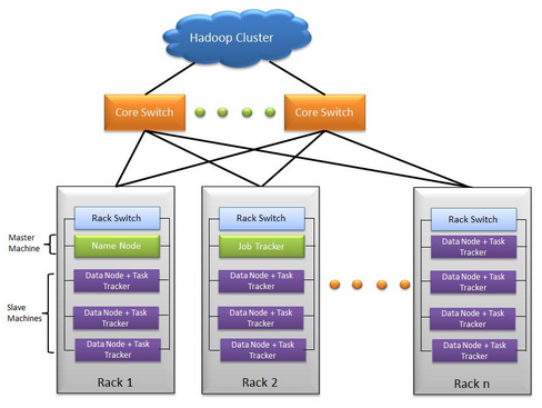 Hadoop clusters edupristine a hadoop cluster can be defined as a special type of computational cluster designed to serve the purpose of storing and analysing huge amounts of data that ccuart Images