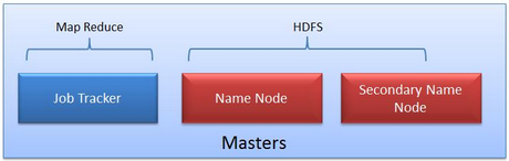 Hadoop Clusters
