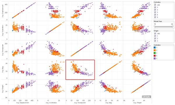 How to Create Scatter Plot Matrix in Tableau