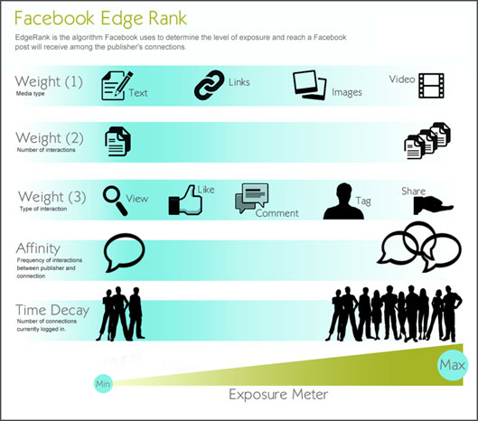 importance of facebook edgerank