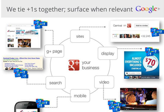 advantages of Google plus for business