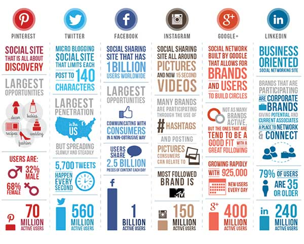 Comparison between social media platforms across the internet