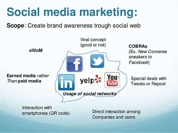 Three simple and dominant marketing techniques for Social Media Marketing