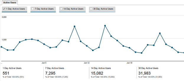 Active users feature in Google Analytics
