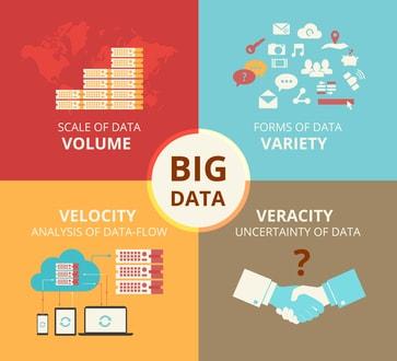 Use of Big Data around the world