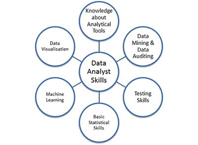 Big Data Analyst Job Description Skills Amp Salary