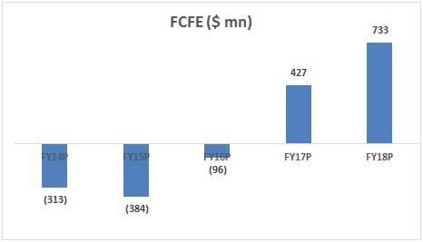 #Shashi Bhushan Financial Modeling