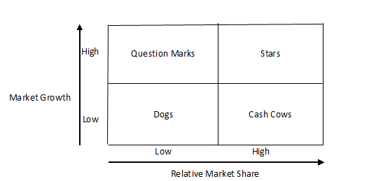 BCG Matrix model