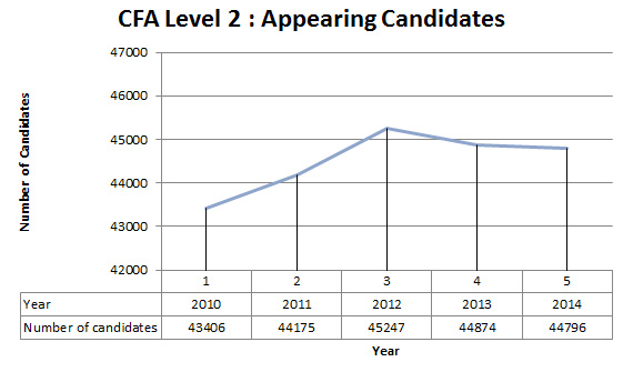 CFA level 2 appearing candidates
