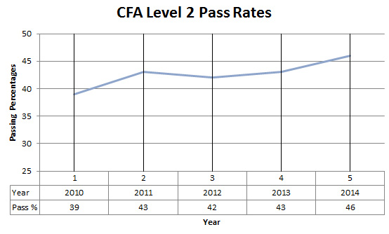 CFA level 2 pass rates