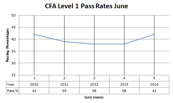 June CFA level 1 pass rates