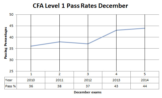 Dec CFA level 1 pass rates