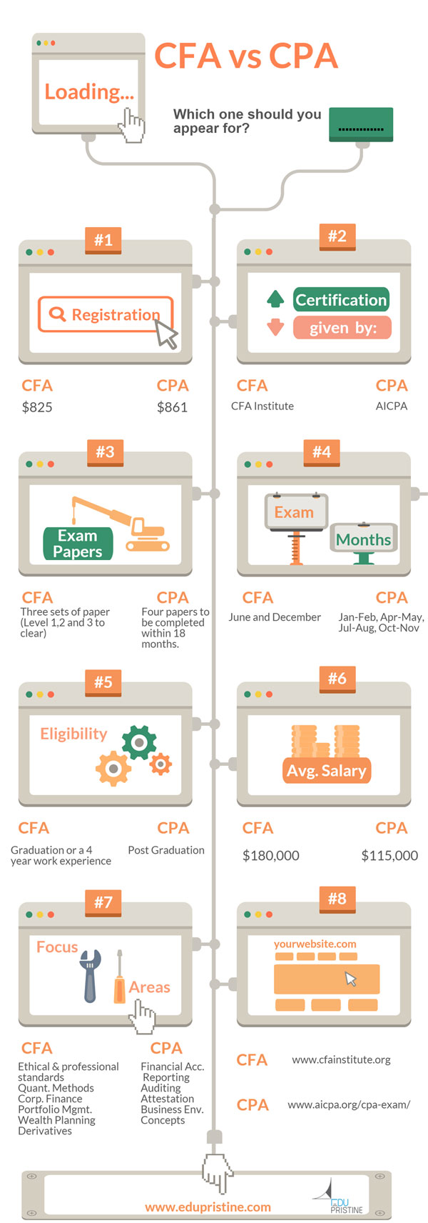 CFA<sup/>&reg; vs CPA infographic&#8221;/></p><h2> CFA<sup>&reg;</sup> Program vs CPA Program</h2><p></center></p><p>Both the exams, as tough and difficult they may be but the effort that you put in and the certifications are worth it. It changes your opinion in people's mind. You enjoy a goodwill that you never expected. Working hard is the key to success is something we all know but working hard in the field that you like is the key to a happy successful life where one enjoys what they are doing.In the end it's your call, CFA or CPA? Which would give you greater joy? Prepare well and all the best!</p><div class=